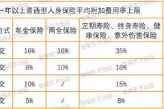 普(pu)通型人身險精(jing)算新規(gui)下(xia)發 產品(pin)或迎降價潮(chao)