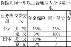 人身保險精(jing)算規(gui)定修訂落(luo)地 健康險等產品(pin)價格將下(xia)降