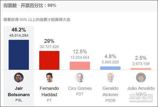 中间派和左派阵营分裂,右翼的博尔索纳罗几乎拿到所有选票(图片来源:路透)