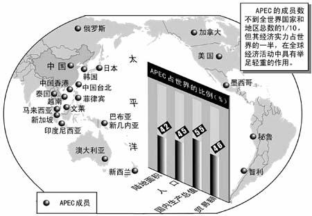 图文:亚太经济合作组织示意图