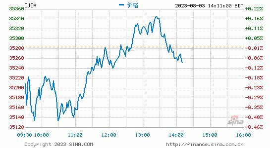 收盘:土耳其里拉反弹推动美股收高道指上涨逾110点