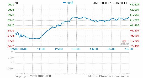 华尔街预计存储芯片需求将下滑美芯片股普跌
