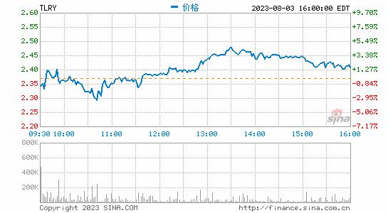 大麻股Tilray股价大起大落刷新历史最高后五度熔断