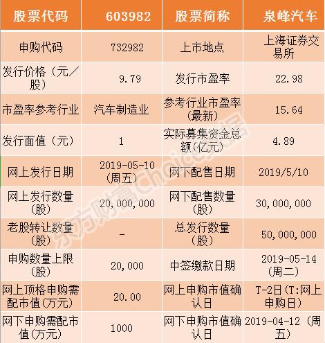 [泉峰汽车等3只新股今日申购指南(附打新攻略)] 新股怎么申购啊