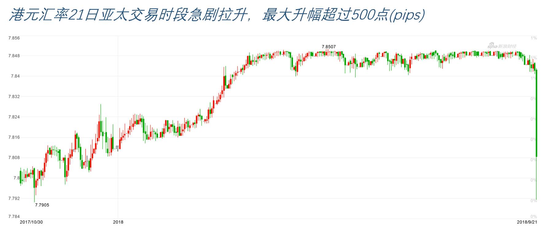 港元汇率于周五亚太交易时段急剧拉升,最大升幅超过500点(pips)(图片来源:新浪财经)