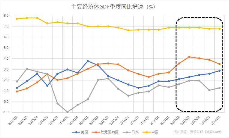 以GDP来衡量,主要经济体增长出现步调分歧(图片来源:新浪财经)