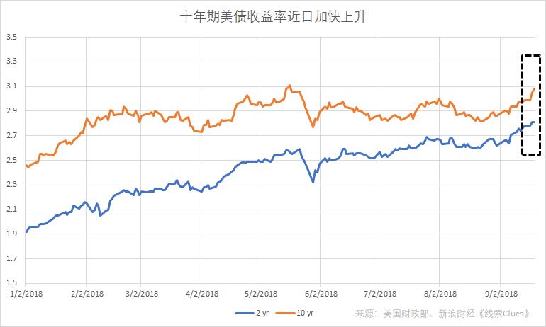 隐含通胀预期的十年期美债收益率近日加快上升,数据截至9月19日(图片来源:新浪财经)