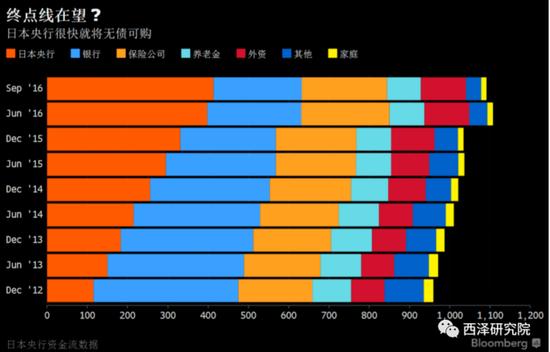 图6. 日本央行的超级宽松面临无债可买的困境