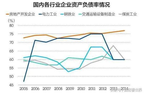 图7. 国内各行业企业资产负债率