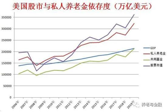 董登新:中美股市动荡对养老金影响的差异比较