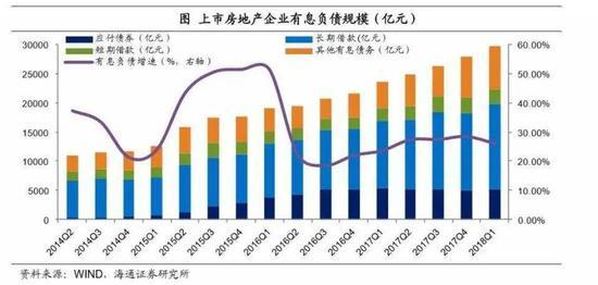 图8. 上市房企有息负债规模(亿元)