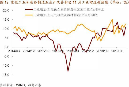 谢亚轩点评11月宏观数据:逆周期调节起效 国内经济触底回稳