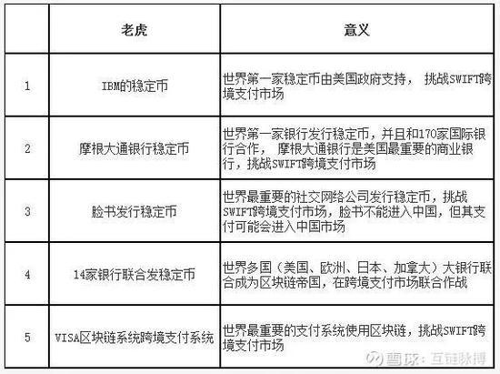 五只老虎进入区块链 中国怎么办