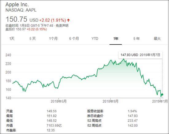 苹果股价一年走势(谷歌)