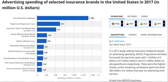做生意赚钱特斯拉要进军保险业 巴菲特:难度堪比保险公司造