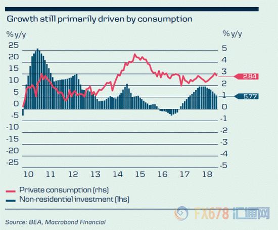 市场看衰明年美经济 但这家银行力挺美联储加息三次