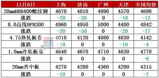 螺纹钢基差高达700!限产不给力 钢价开启跌势?