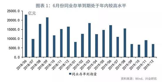 鲁政委:6月NCD天量到期冲击是虚惊