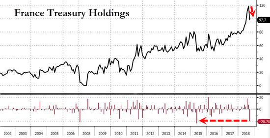 9月中国抛美债八个月来最多 中日持仓双双再创新低