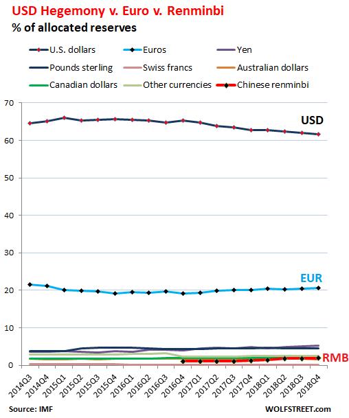 图2 人民币全球储备货币份额占比更小