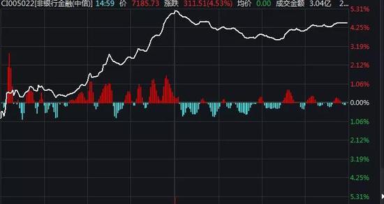 ▲非银金融板块大幅拉升。 来源:Wind