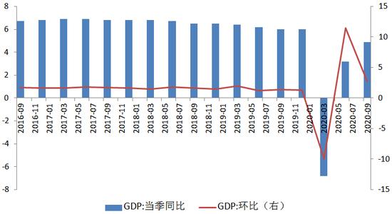 图1 GDP同比及环比增速(单位:%) 数据来源:WIND,交行金研中心
