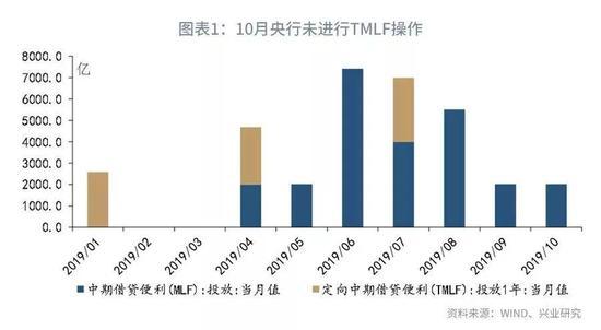 鲁政委:评央行下调MLF利率