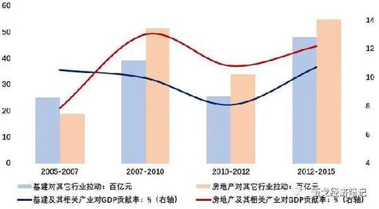 图3. 近年来地产对经济的拉动作用大于基建