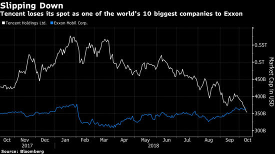 腾讯市值已蒸发逾四分之一 回购股票难挽投资者芳心