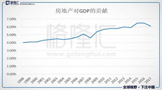 图4. 房地产对GDP的贡献