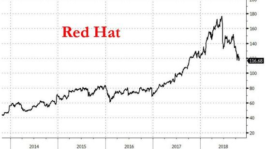 """IBM""""搏命""""云计算:340亿美元收购开源先驱红帽软件"""
