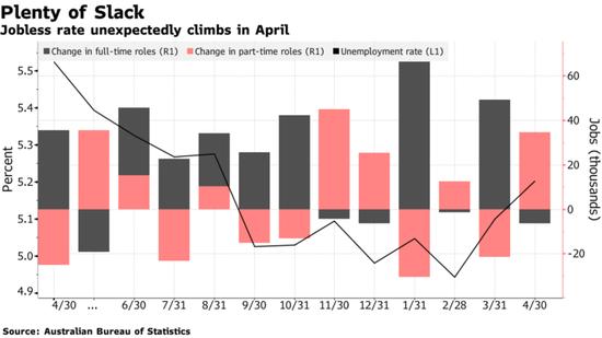 澳大利亚赋闲率意外上升 下月澳洲联储难逃降息命运?