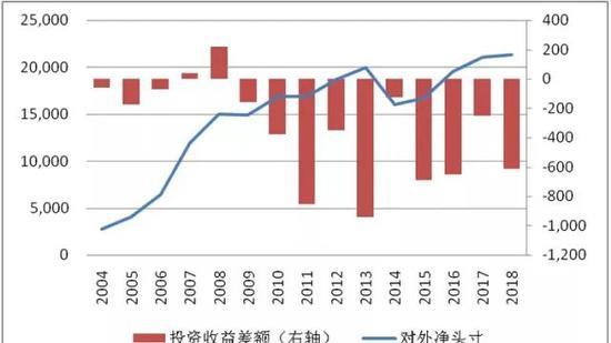 图3 中国长期对外净头寸为正但投资收益差额为负