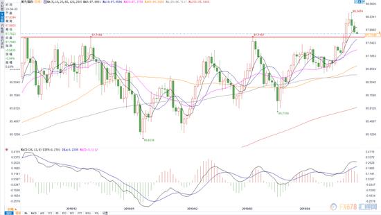 美元指数强势不改 黄金短线可能震荡运行建议观望