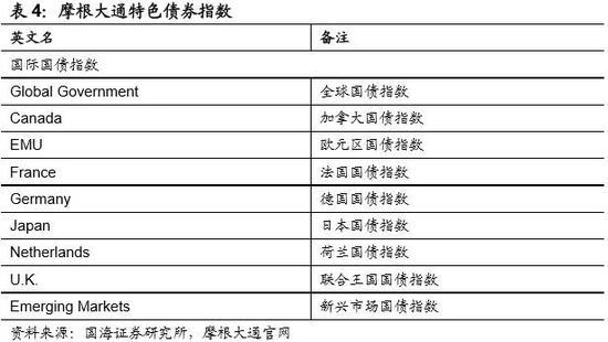 靳毅:美国债券市胡静之 场指数供应商展史