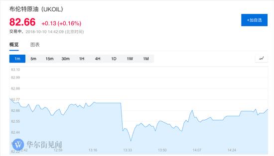 COMEX 12月黄金期货收涨0.2%,连涨两天,报1193.40美元/盎司。