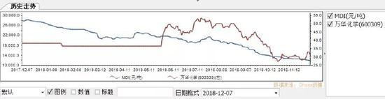 小心业绩地雷 速递一份产品价格大幅回落的名单