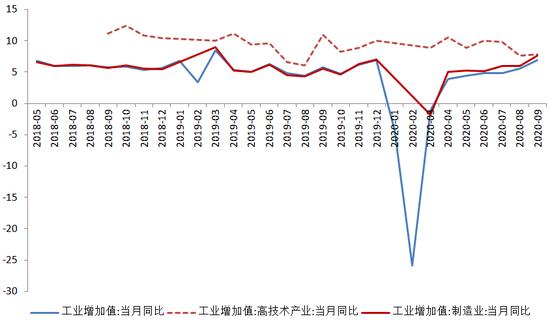 图2 工业增加值同比增速(单位:%)数据来源:WIND,交行金研中心