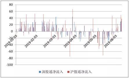 数据来源:WIND,CF40研究部