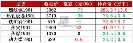 6日,国内3家建筑钢材生产企业下调出厂价30-60元/吨。