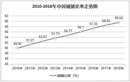 图5. 2010-2018年:中国城镇化率走势图