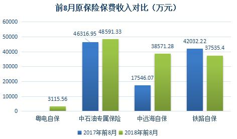 前8月原保险保费收入对比(万元)