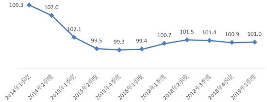 一季度家庭资产指数报告:股市预期好转