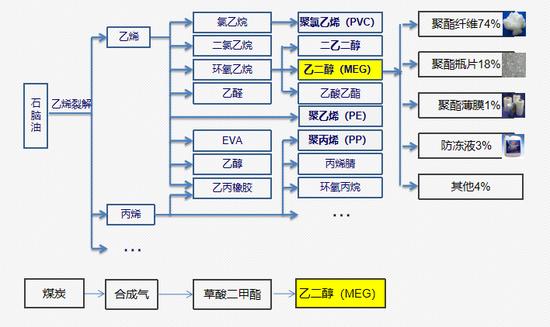 我国乙二醇产业链情况及消费结构