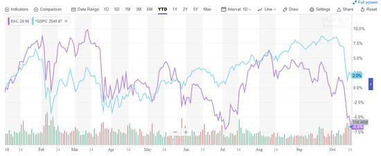 (上图来自雅虎金融,紫色为美国银行股价,蓝色为标普大盘走势)