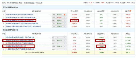 宝鼎科技11交易日10涨停 实力游资频现龙虎榜