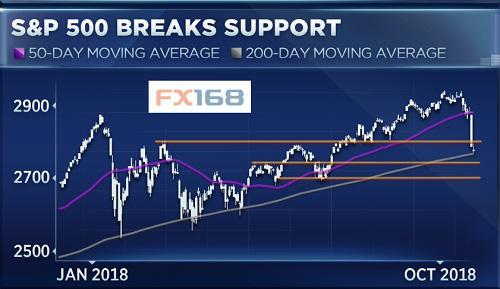 美股技术面严重恶化 前两次大股灾的状况再现