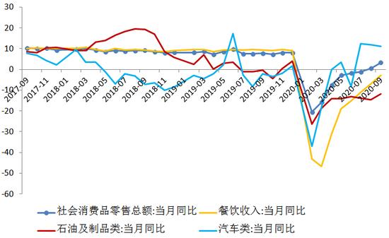 图4 社会消费品零售同比增速(单位:%)数据来源:WIND,交行金研中心