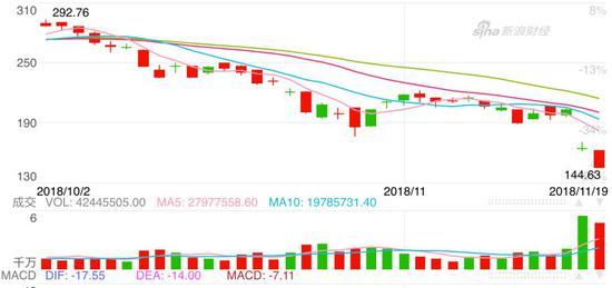 英伟达股价从一个月前的最高点292.76美元跌至目前最低点144.70美元