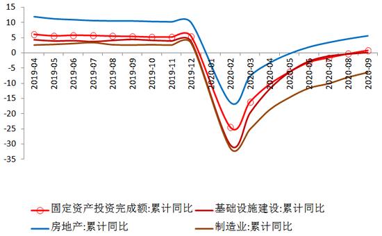 图3 固定资产投资同比增速(单位:%)数据来源:WIND,交行金研中心